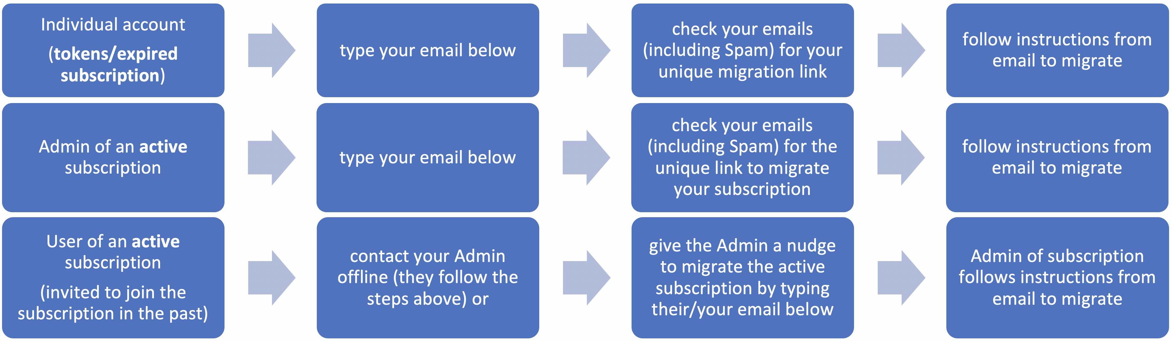 Steps summary